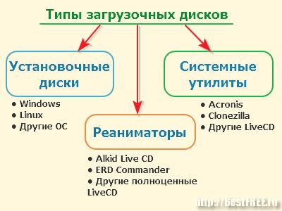 Типы загрузочных дисков