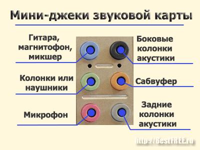 Разъёмы звуковой карты