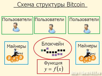Структура Bitcoin
