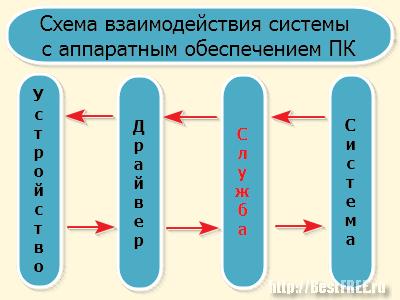 Взаимодействие системы с устройствами
