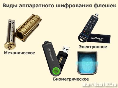 Защищённые аппаратно флешки