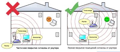 Схема распространения сигнала Wi-Fi