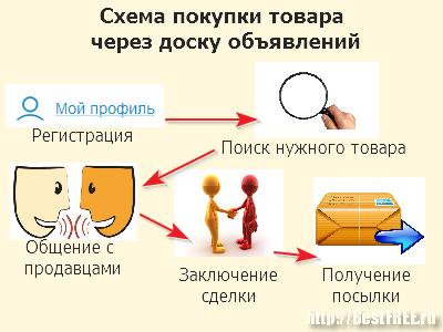 Схема покупок товаров в Интернете