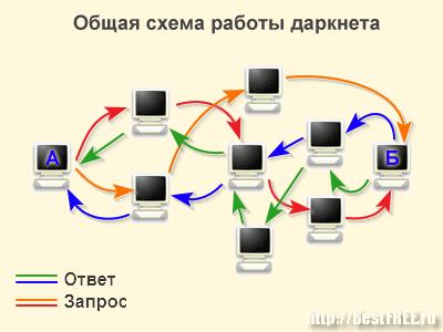 Схема работы даркнета