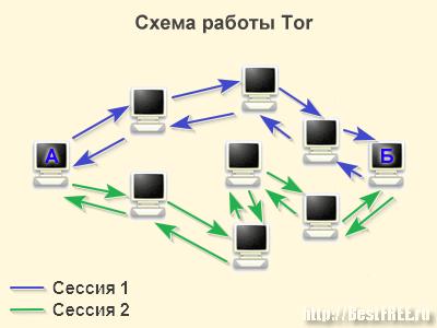 Схема работы Tor