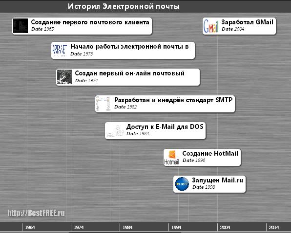 Хронология E-Mail
