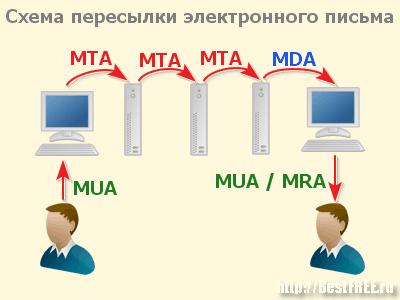 Схема работы E-Mail
