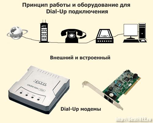 Dial-Up подключение