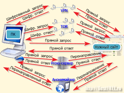 Разница между анонимайзерами, прокси, VPN и TOR