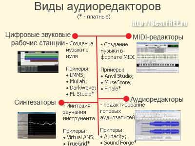 Примеры аудиоредакторов