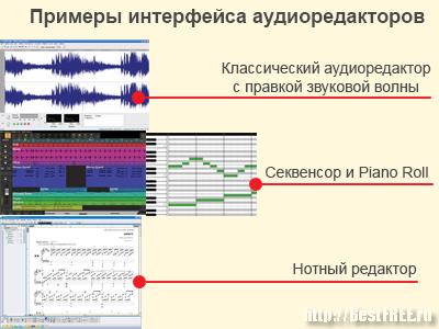 Примеры интерфейса аудиоредакторов