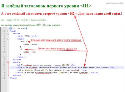 Пример каскадности CSS