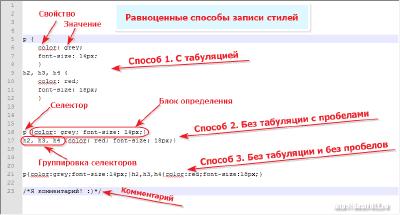 Синтаксис CSS