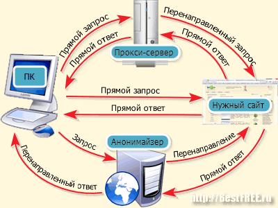 Схемы перенаправления запросов