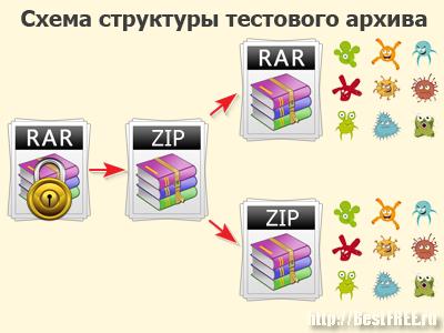 Схема содержимого тестового архива