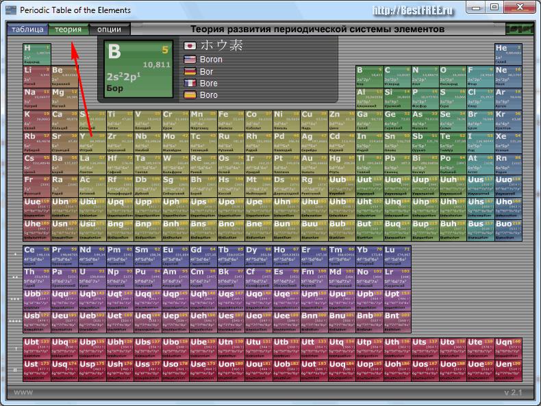 Полная таблица элементов