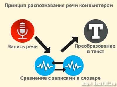 Программа Преобразования Речи В Текст Скачать