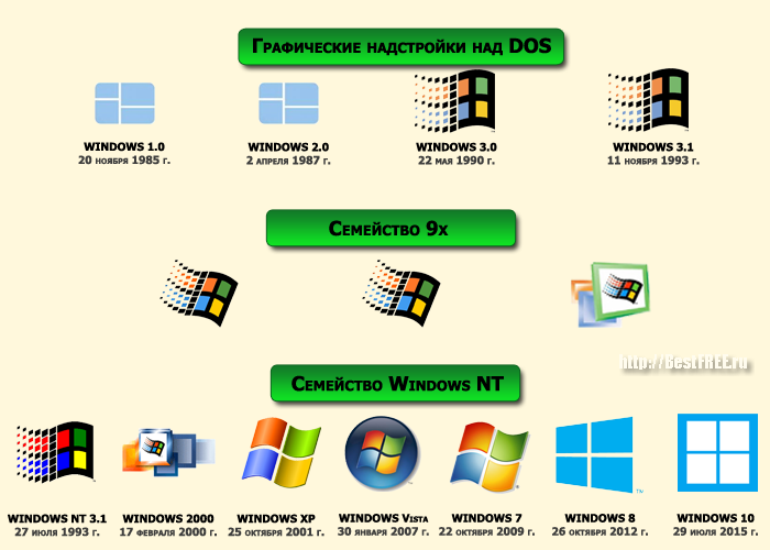 the windows xp operating system computer science essay An operating system microsoft windows xp operating system server the following computer science facts and statistics provide a quick introduction to.