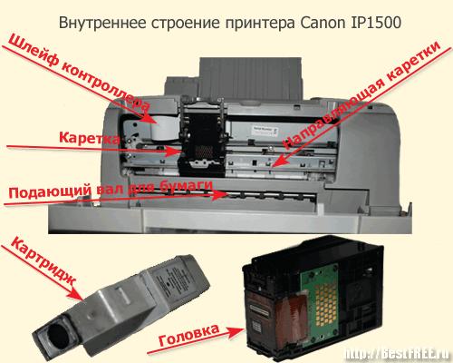 Устройство принтера Canon IP 1500