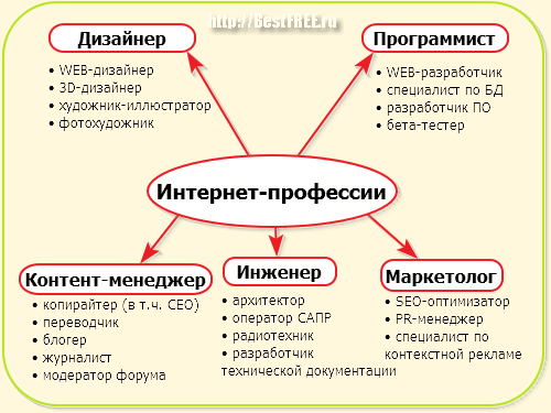 Список Интернет-профессий