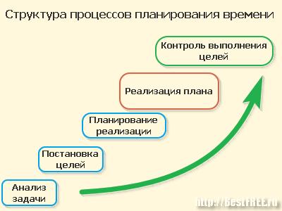 Схемы тайм менеджмент